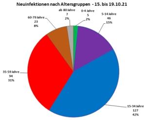 7-Tage-Inzidenz im Landkreis Mühldorf nach Altersklassen