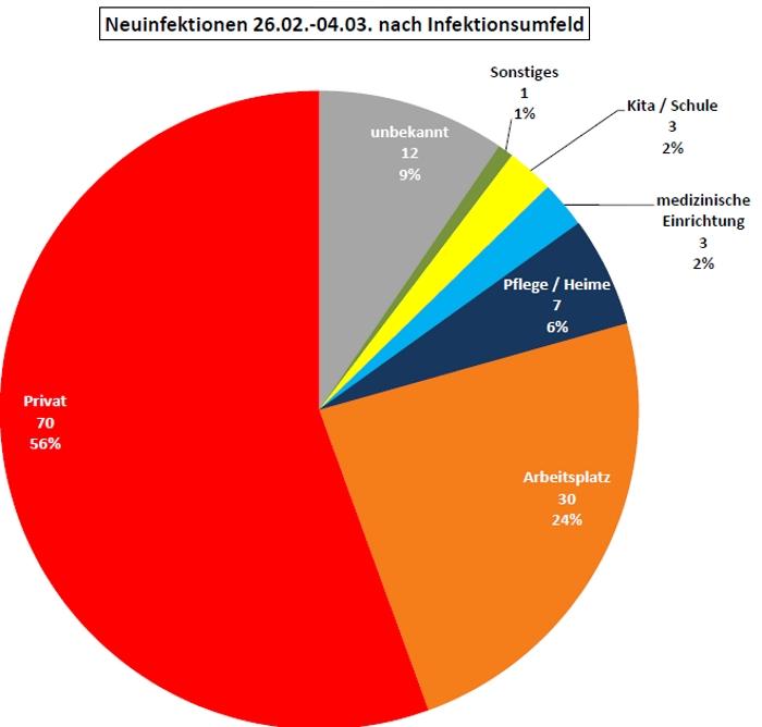 Neuinfektionen 26.02. bis 04.032021 nach Infektionsumfeld